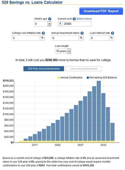 529 savings vs