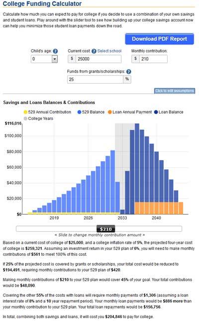 licensing 529 calculators and 529 tools